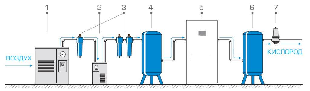 Схема кислородного концентратора