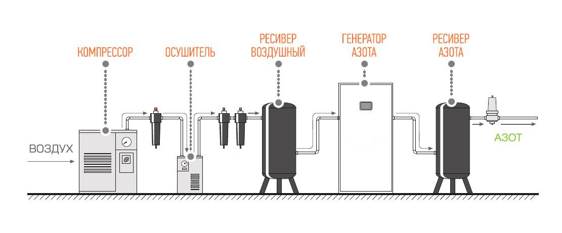 Состав типовой адсорб. азотной установки