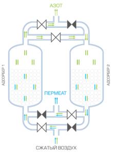 Схема адсорбционного азотного генератора