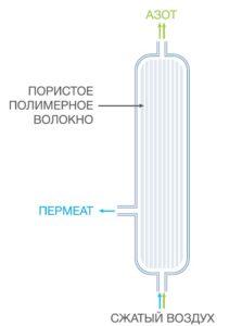 Схема мембранного генератора азота