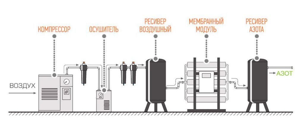 Схема мембранной азотной установки